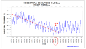 Gráfico mostra queda na cobertura global de nuvens