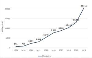 Curva de crescimento de arrecadação da União ao longo dos próximos anos.