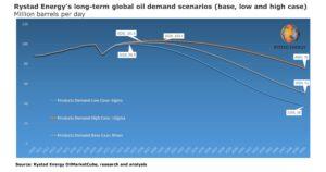 Projeções sobre o comportamento da demanda de petróleo nos próximos anos - clique para ampliar